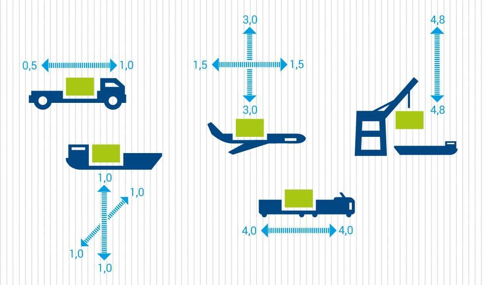 Belastungen beim globalen Warenverkehr © ASPION