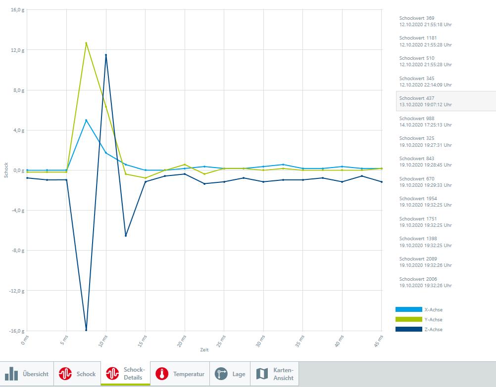 Datenlogger Analyse von Stoß, Schock bei Transporten