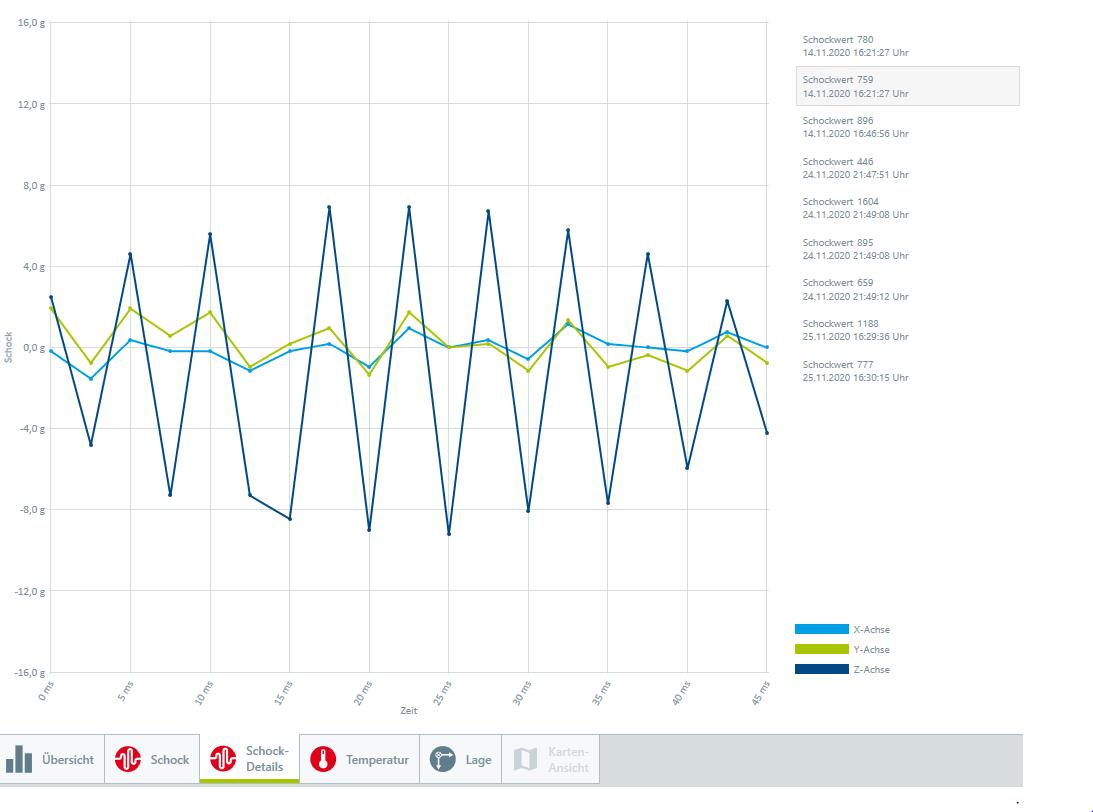 Datenlogger Analyse von Vibration bei Transporten